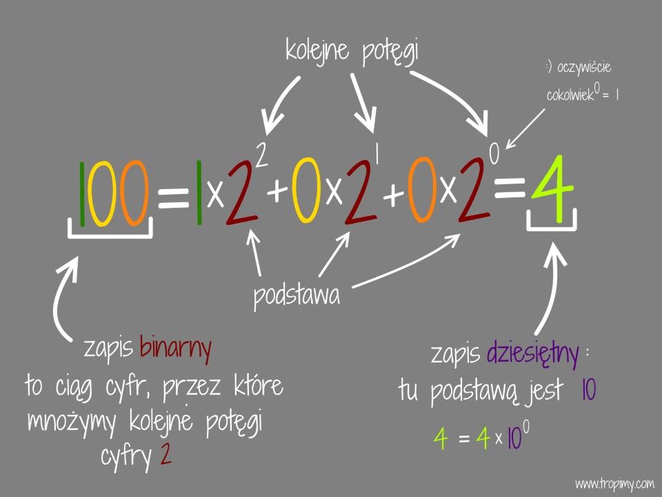 liczby binarne